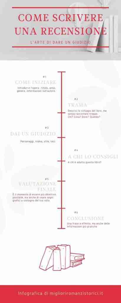 infografica come scrivere una recensione di un libro